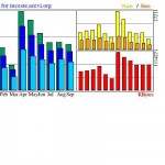 site internet statistiques 2008 visites